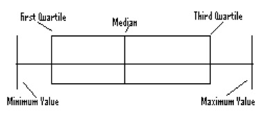 how to make a box plot